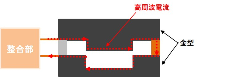 IH式小型ホットスタンピング装置での通電加熱の原理図。高周波溶解炉、通電焼結装置、真空管式発振機、マイクロPD、引下げ装置