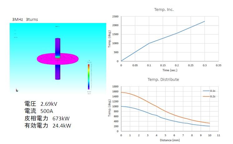 加熱シミュレーションの例1。ホットスタンプ 高温炉 大気炉 真空炉 溶解炉 熱処理炉 真空管式発振機 タングステンヒーター 真空炉 ビレットヒータ 金属加熱 高周波加熱 高周波溶解炉 ホットプレス ハイブリッド加熱 ホットスタンピング 高温炉 溶解炉 高周波溶解炉 通電焼結装置 真空管式発振機 マイクロPD(引下げ) 引下げ装置