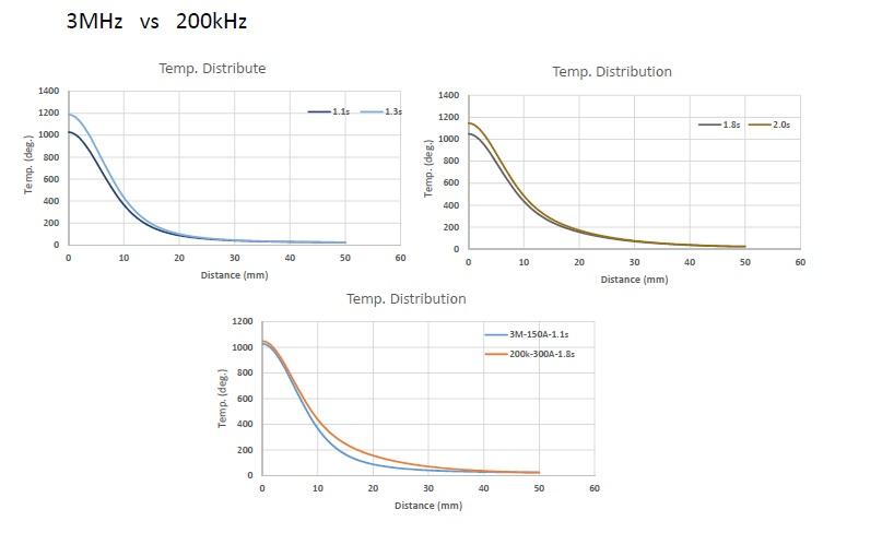 加熱シミュレーションの例3。ホットスタンプ 高温炉 大気炉 真空炉 溶解炉 熱処理炉 真空管式発振機 タングステンヒーター 真空炉 ビレットヒータ 金属加熱 高周波加熱 高周波溶解炉 ホットプレス ハイブリッド加熱 ホットスタンピング 高温炉 溶解炉 高周波溶解炉 通電焼結装置 真空管式発振機 マイクロPD(引下げ) 引下げ装置