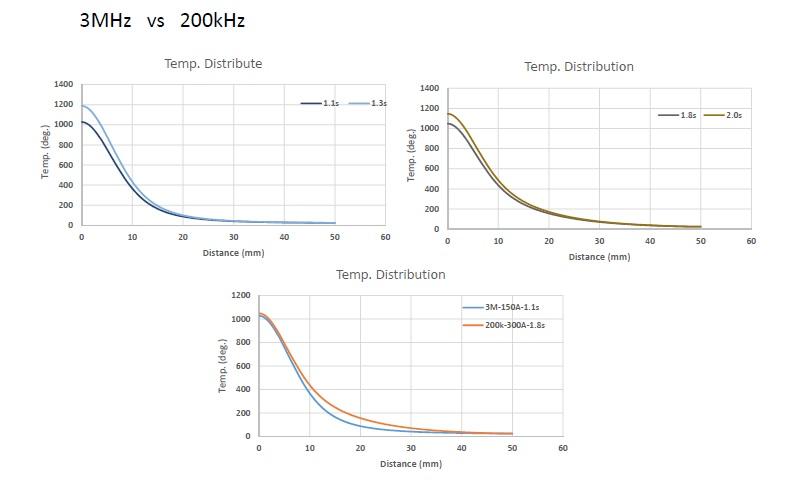 加熱シミュレーションの例4。ホットスタンプ 高温炉 大気炉 真空炉 溶解炉 熱処理炉 真空管式発振機 タングステンヒーター 真空炉 ビレットヒータ 金属加熱 高周波加熱 高周波溶解炉 ホットプレス ハイブリッド加熱 ホットスタンピング 高温炉 溶解炉 高周波溶解炉 通電焼結装置 真空管式発振機 マイクロPD(引下げ) 引下げ装置